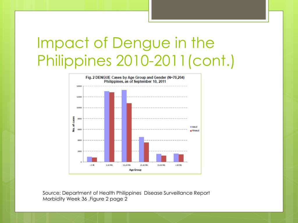 Impact of Dengue in the Philippines 2010-2011(cont.)