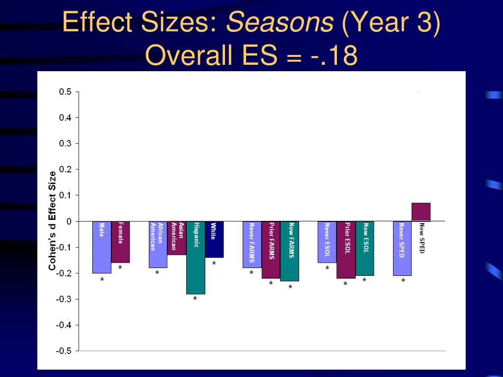 Effect Sizes: