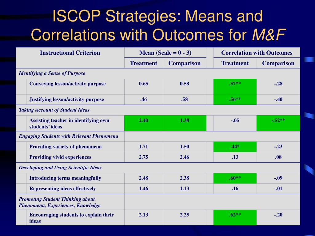 ISCOP Strategies: Means and Correlations with Outcomes for
