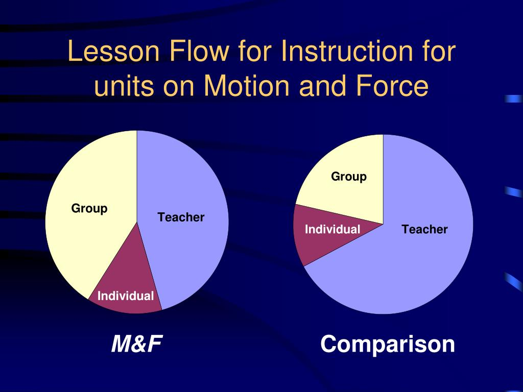 Lesson Flow for Instruction for units on Motion and Force