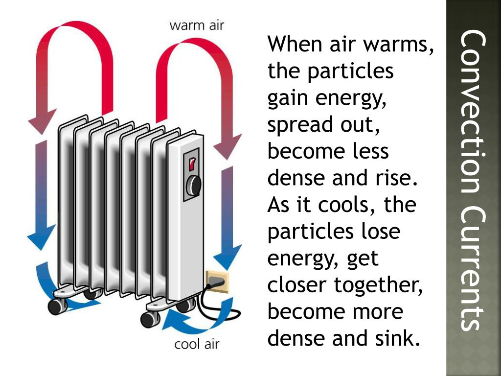 When air warms, the particles gain energy, spread out, become less dense and rise.  As it cools, the particles lose energy, get closer together, become more dense and sink.