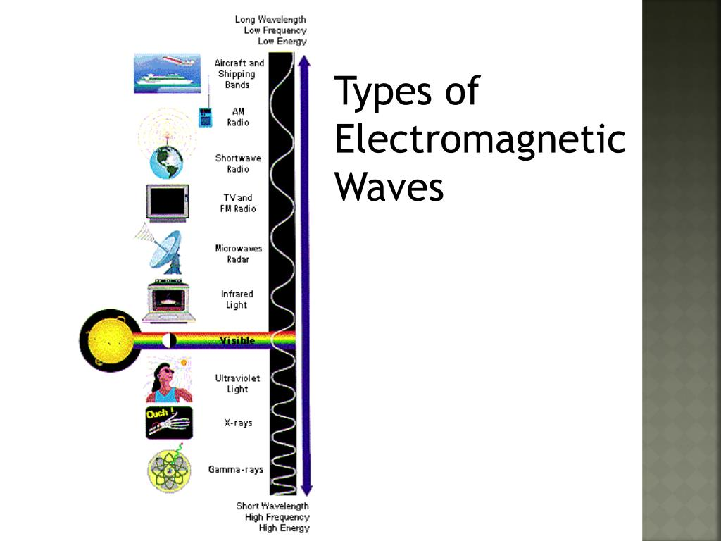 Types of Electromagnetic Waves