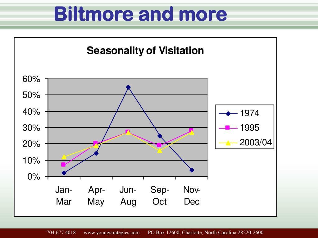Biltmore and more