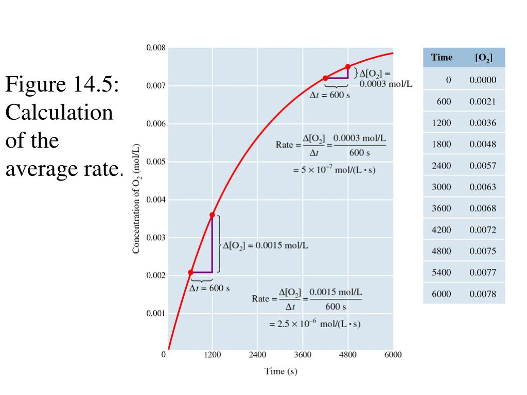 Figure 14.5: Calculation of the average rate.