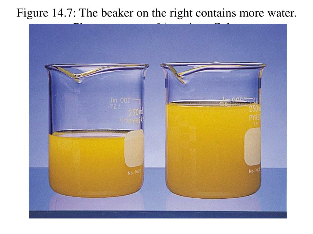 Figure 14.7: The beaker on the right contains more water.