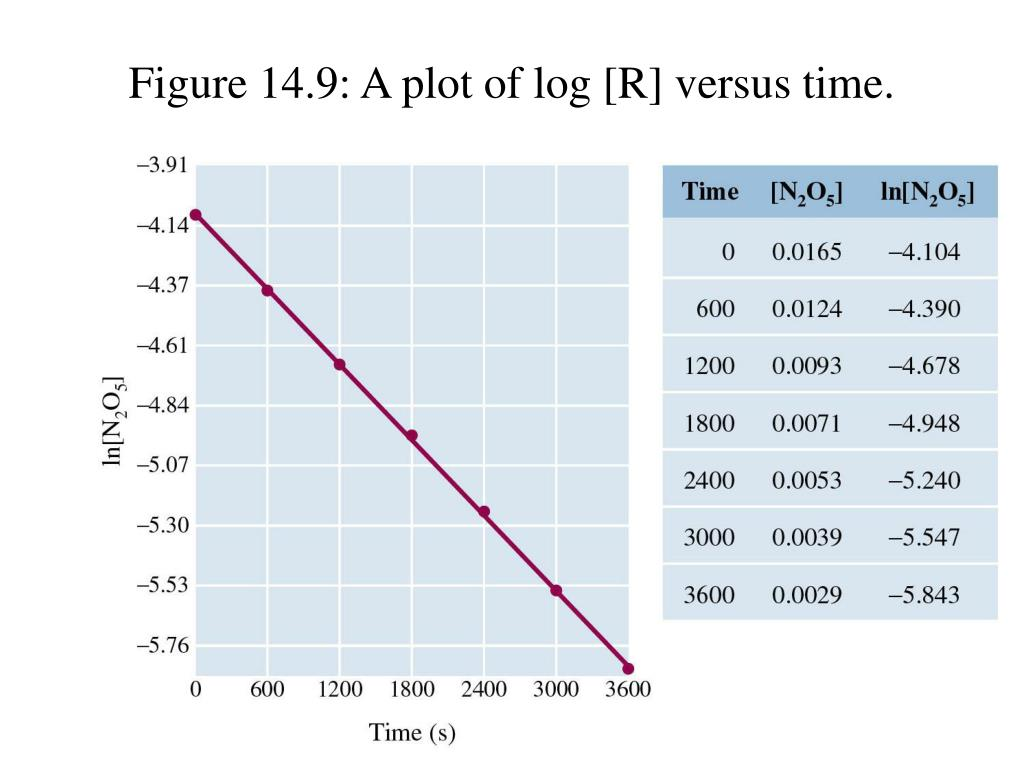 Figure 14.9: A plot of log [R] versus time.