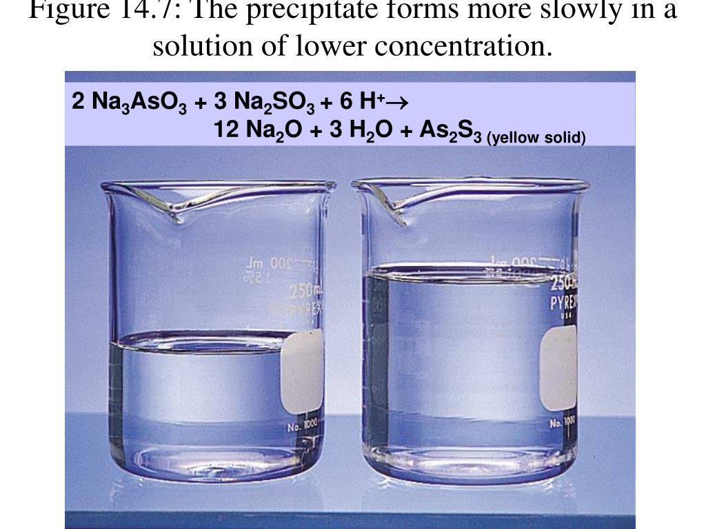 Figure 14.7: The precipitate forms more slowly in a solution of lower concentration.