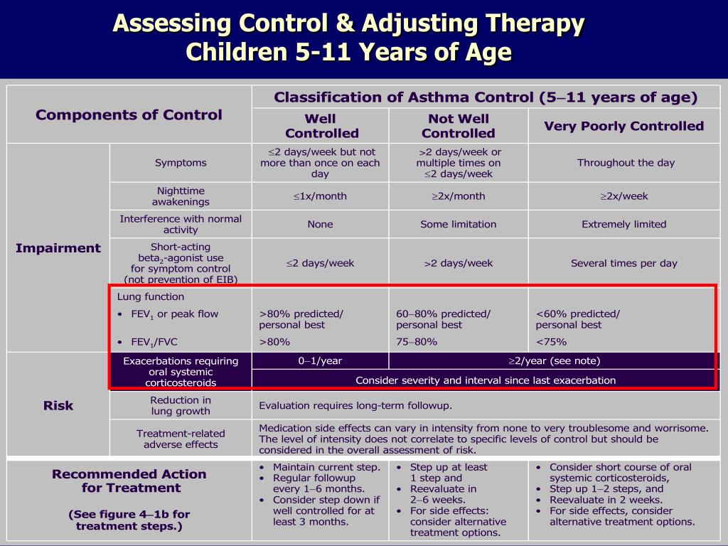 Assessing Control & Adjusting Therapy