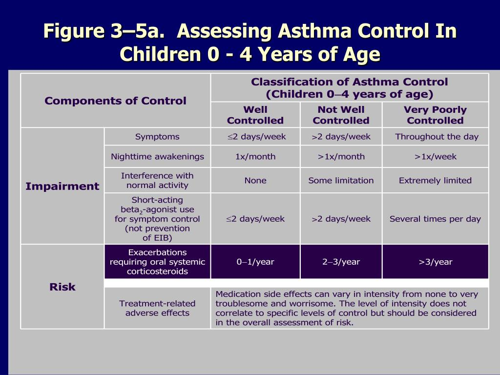 Figure 3–5a.  Assessing Asthma Control In Children 0 - 4 Years of Age