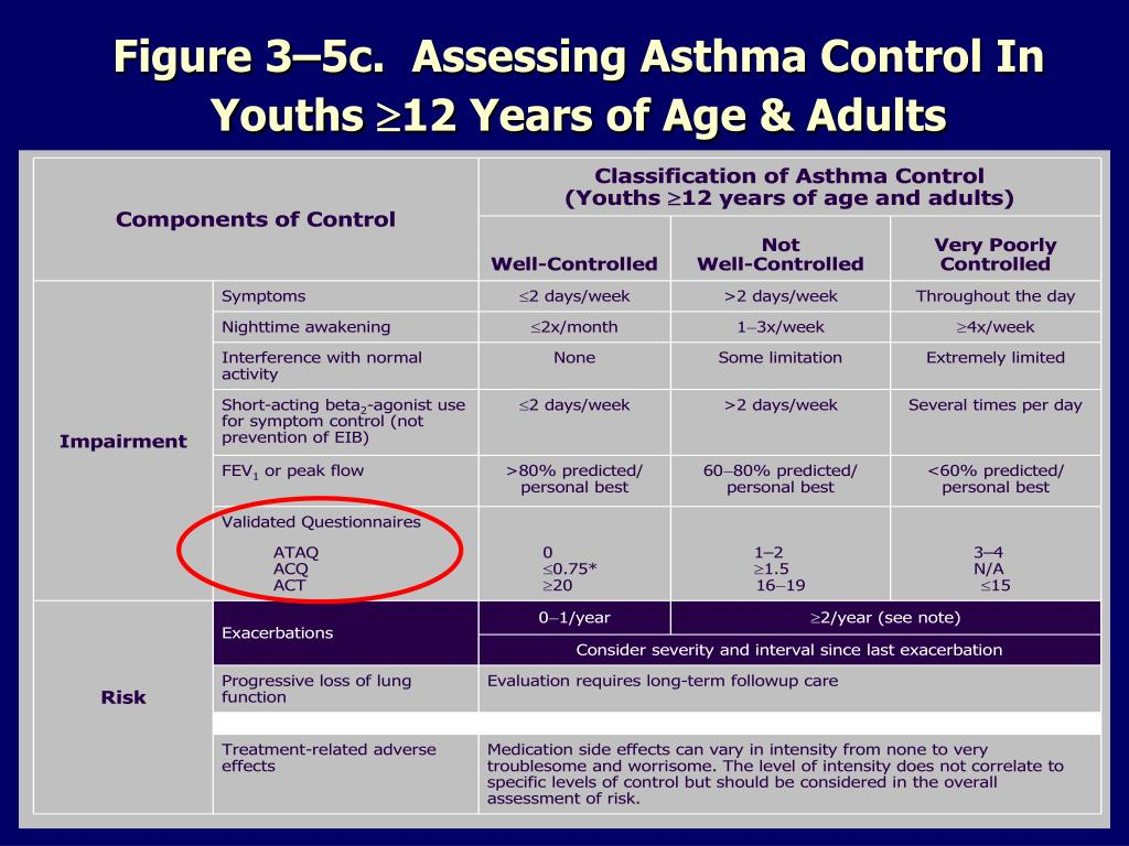 Figure 3–5c.  Assessing Asthma Control In Youths