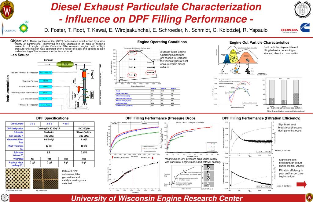 diesel exhaust particulate characterization influence on dpf filling performance l.