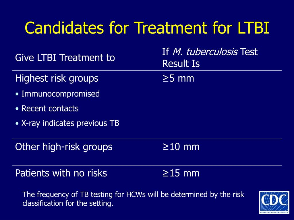 Candidates for Treatment for LTBI