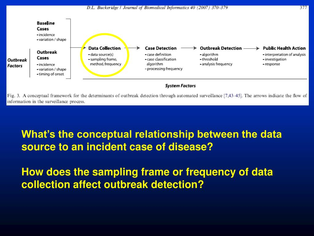 What's the conceptual relationship between the data source to an incident case of disease?