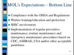 mol s expectations bottom line