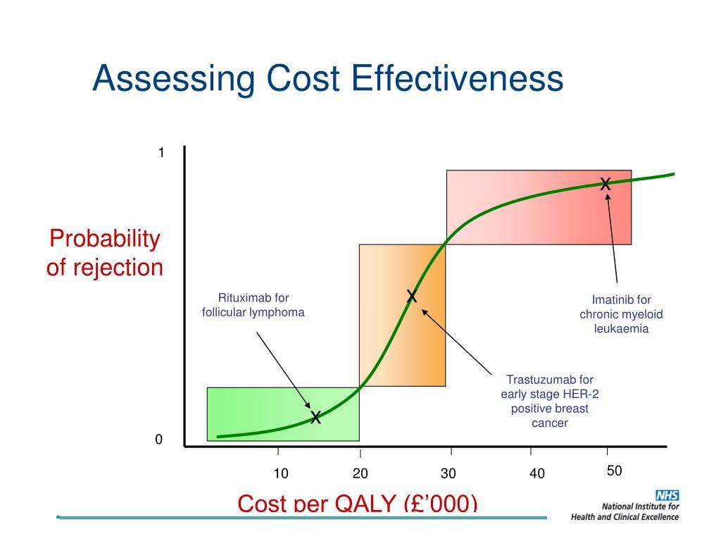 Assessing Cost Effectiveness