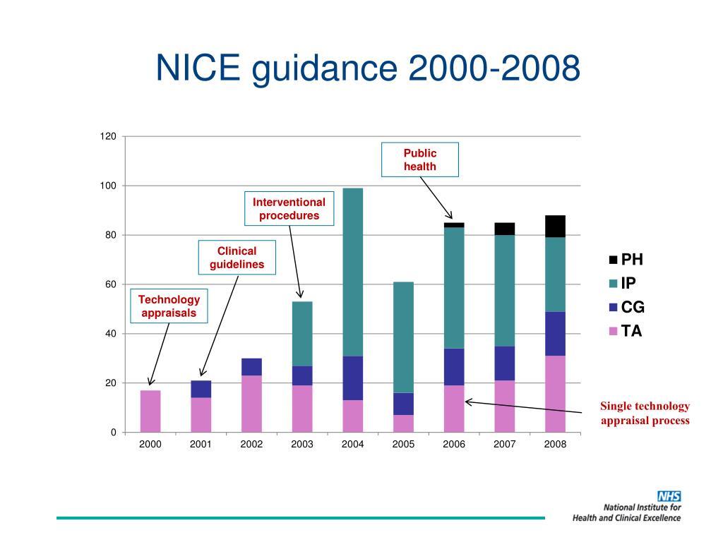 NICE guidance 2000-2008