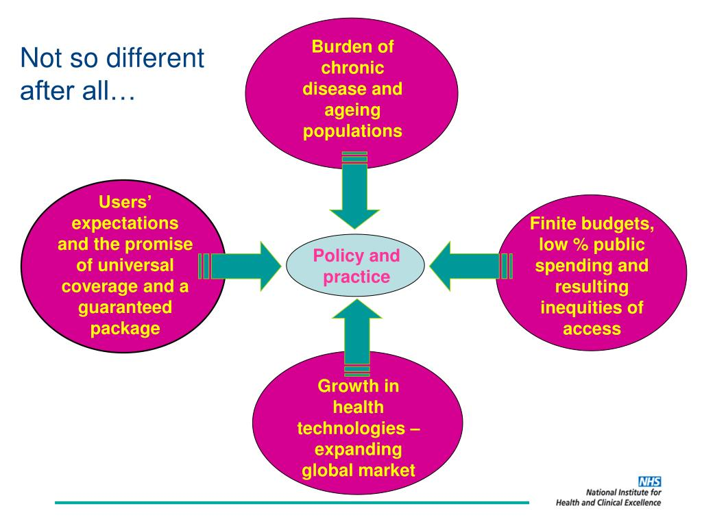 Burden of chronic disease and ageing populations