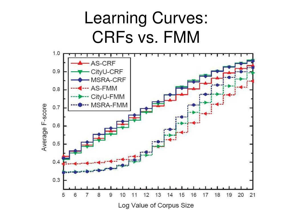 Learning Curves: