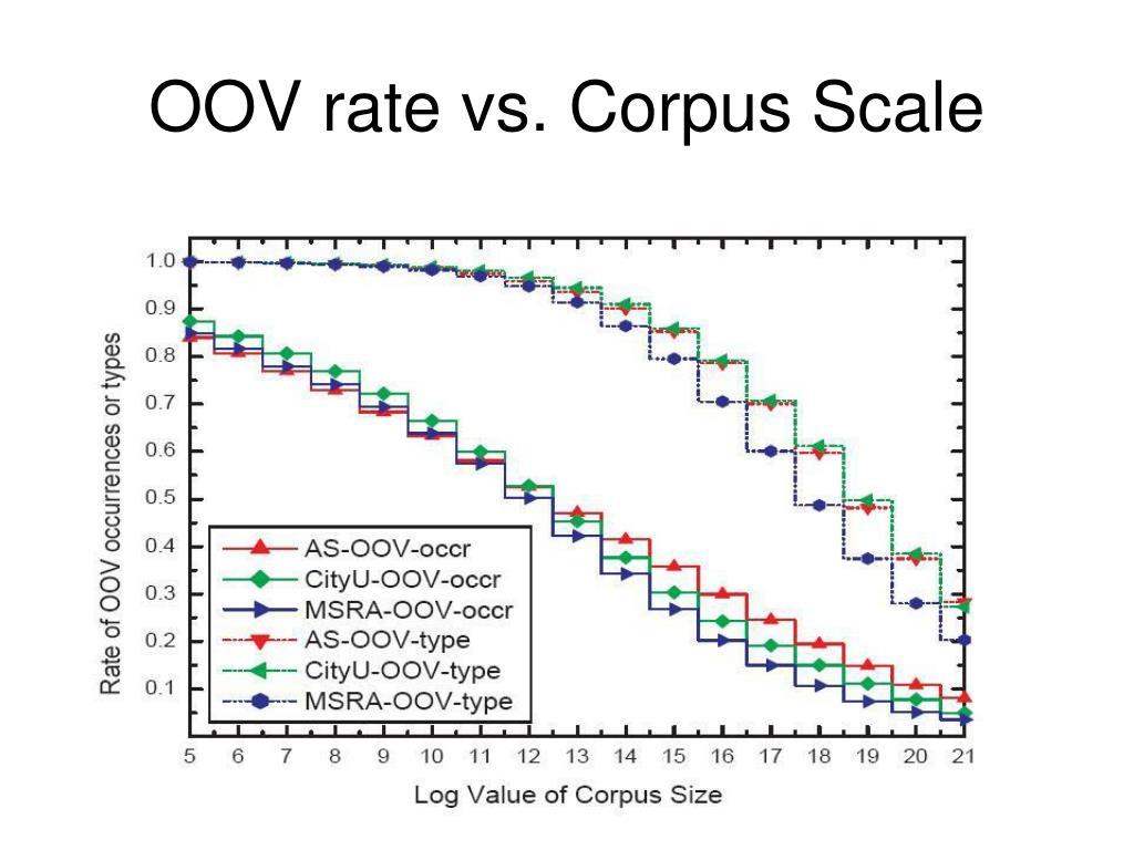 OOV rate vs. Corpus Scale