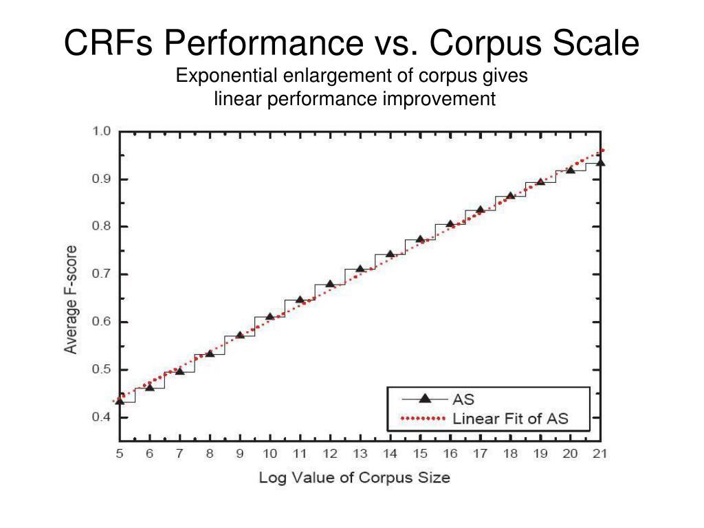 CRFs Performance vs. Corpus Scale