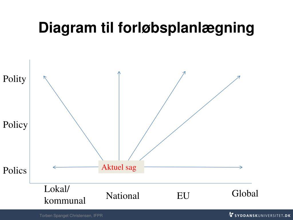 Diagram til forløbsplanlægning
