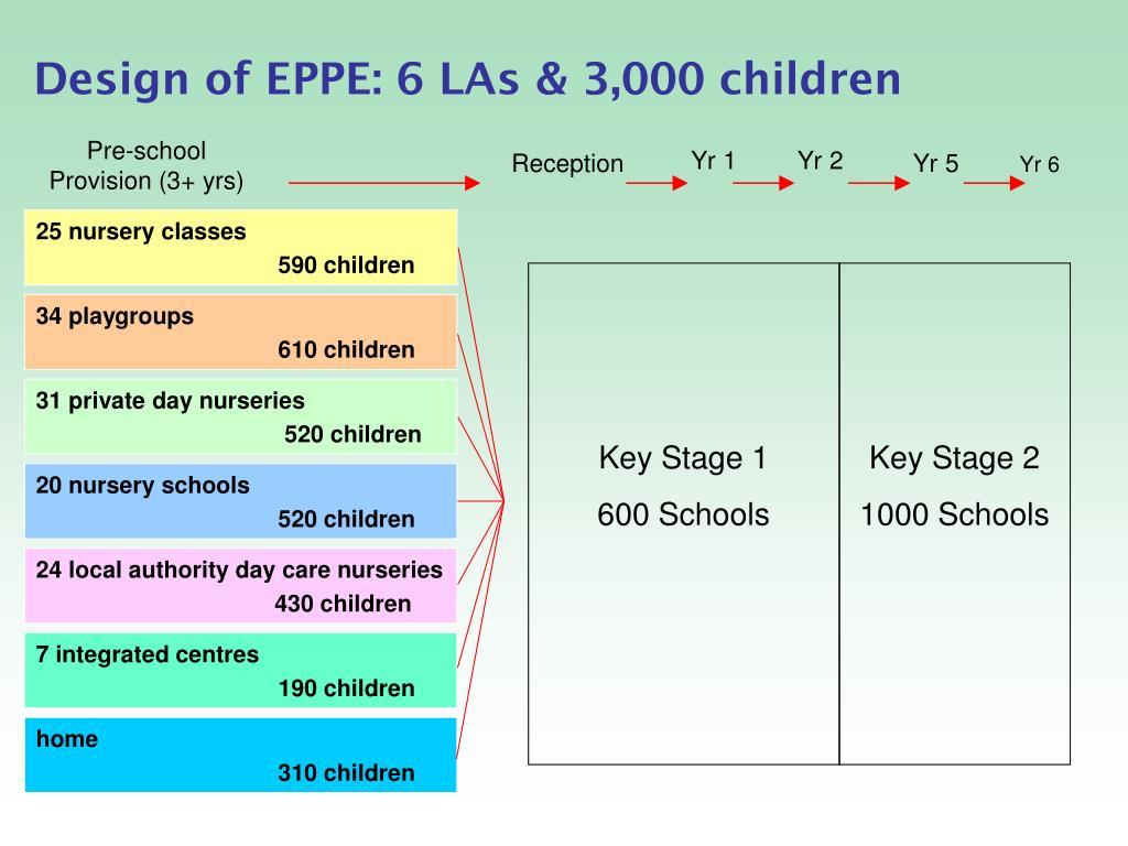 Design of EPPE: 6 LAs & 3,000 children