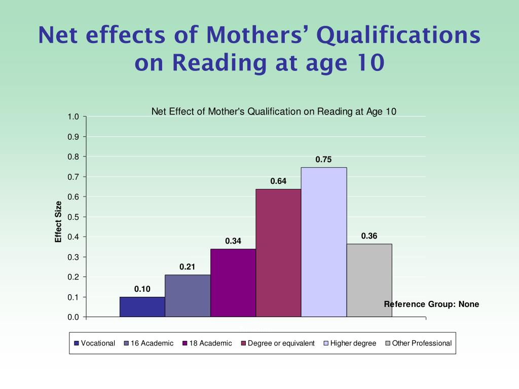 Net effects of Mothers' Qualifications
