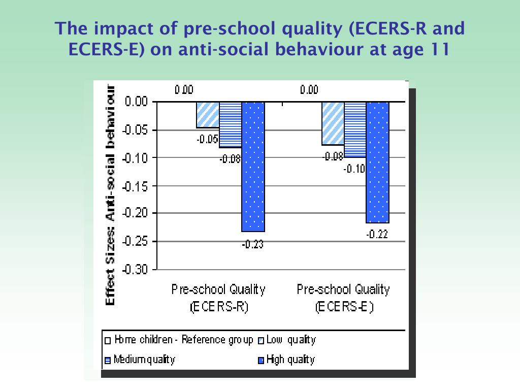 The impact of pre-school quality (ECERS-R and ECERS-E) on anti-social behaviour at age 11