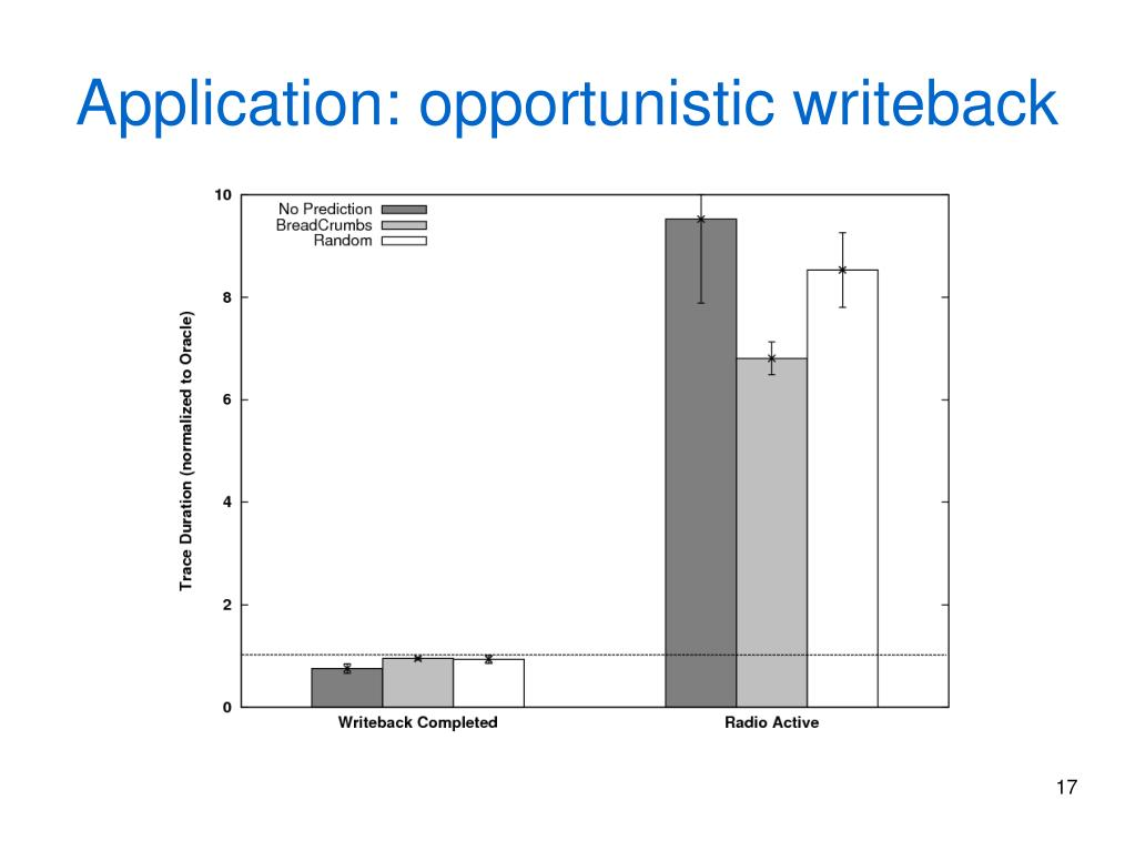 Application: opportunistic writeback