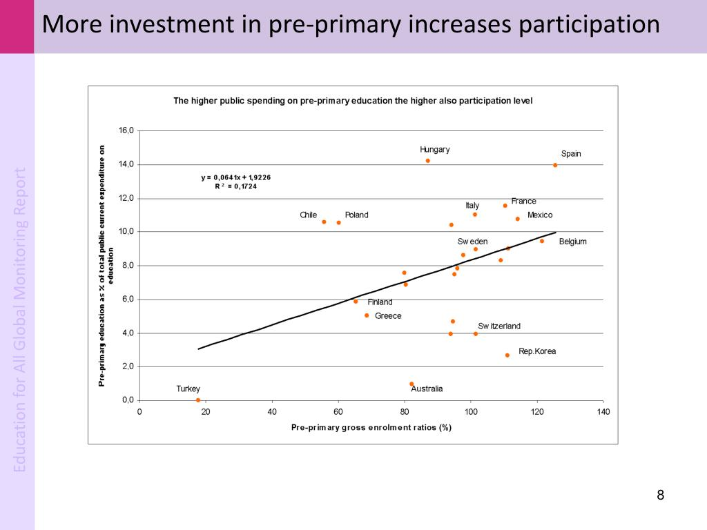 More investment in pre-primary increases participation