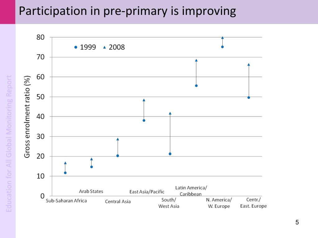 Participation in pre-primary is improving