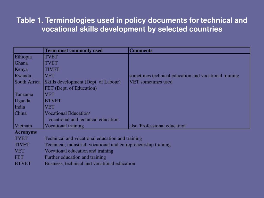 Table 1. Terminologies used in policy documents for
