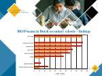 best teams in dutch secondary schools findings