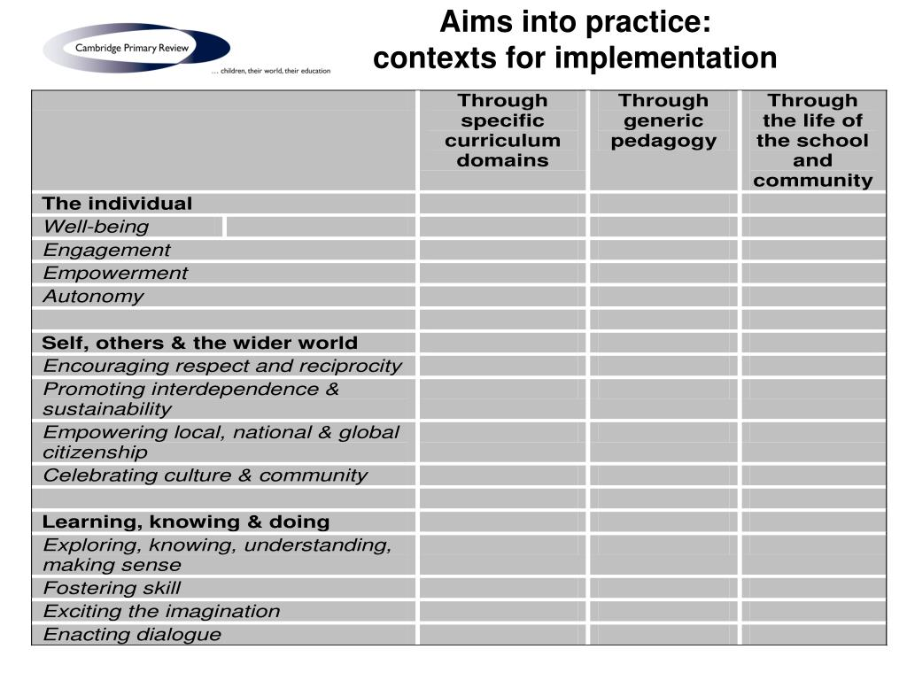 Aims into practice:
