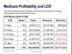 medicare profitability and los