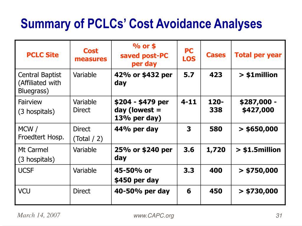 Summary of PCLCs' Cost Avoidance Analyses