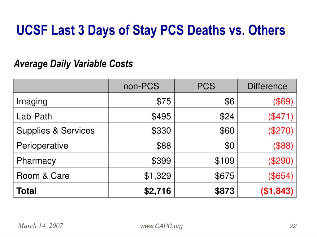 UCSF Last 3 Days of Stay PCS Deaths vs. Others