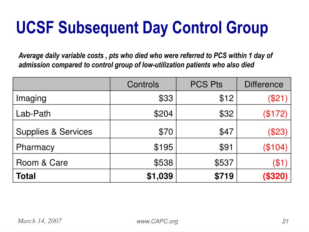 UCSF Subsequent Day Control Group