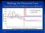making the financial case costs pre post palliative care referral