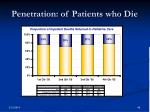 penetration of patients who die