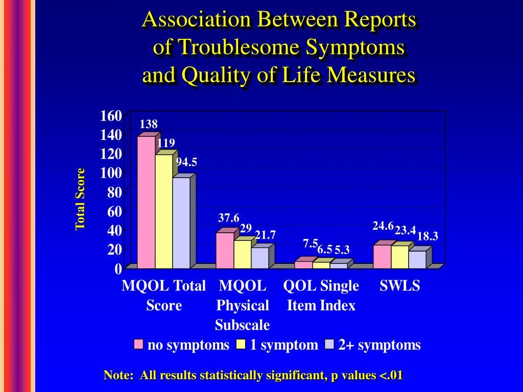 Association Between Reports