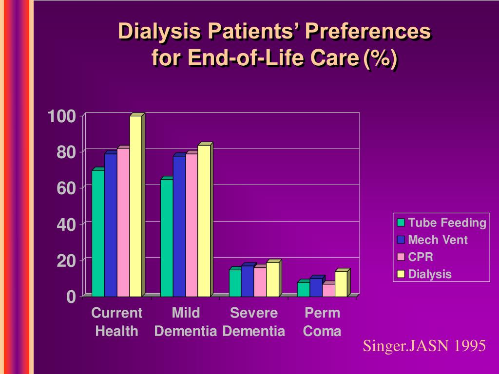 Dialysis Patients' Preferences