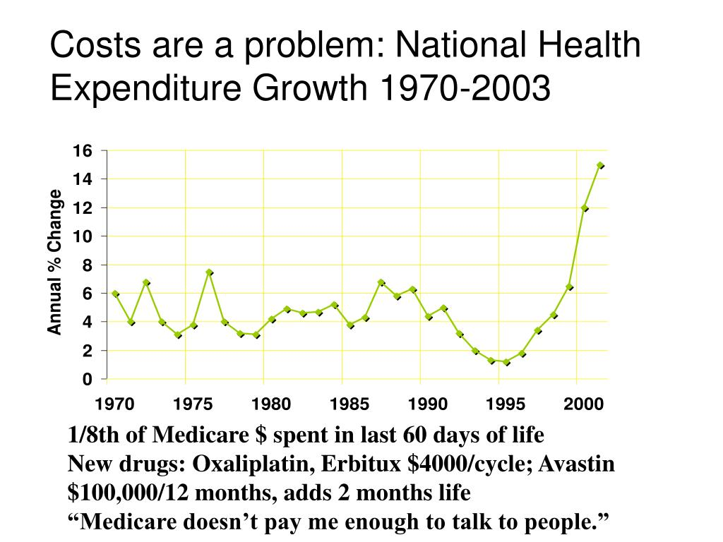Costs are a problem: National Health Expenditure Growth 1970-2003
