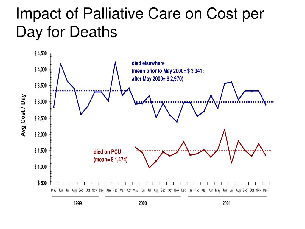 Impact of Palliative Care on Cost per Day for Deaths