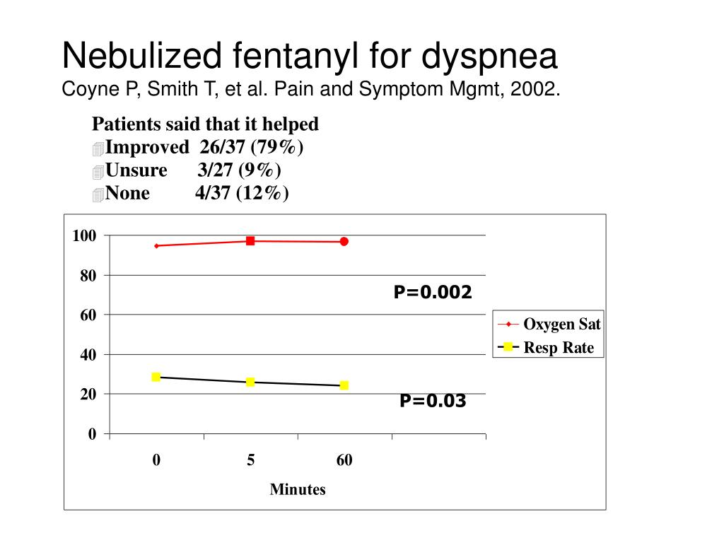 Nebulized fentanyl for dyspnea