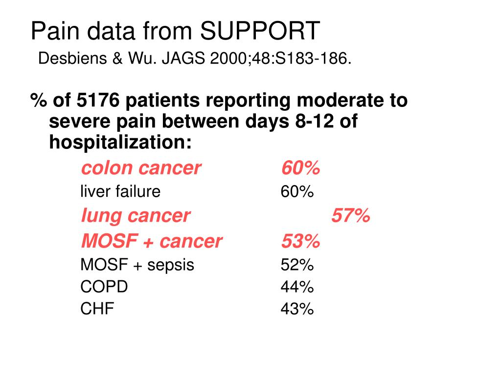 Pain data from SUPPORT