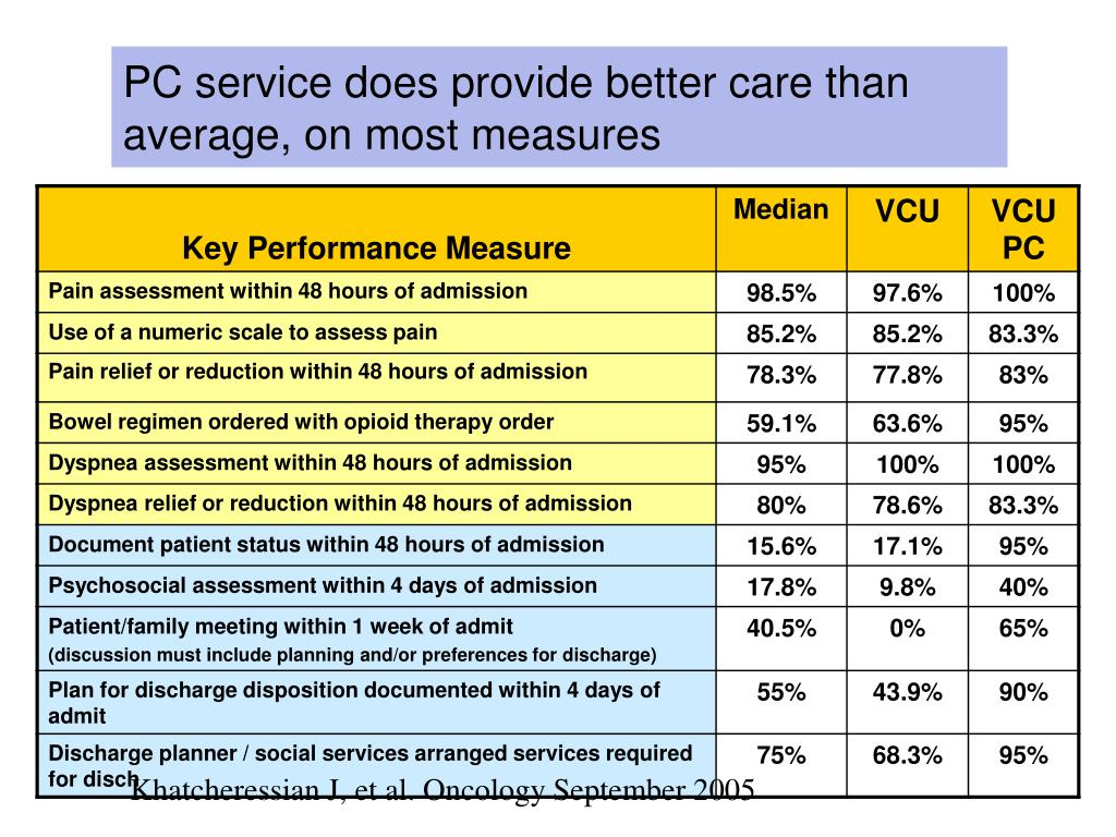 PC service does provide better care than  average, on most measures