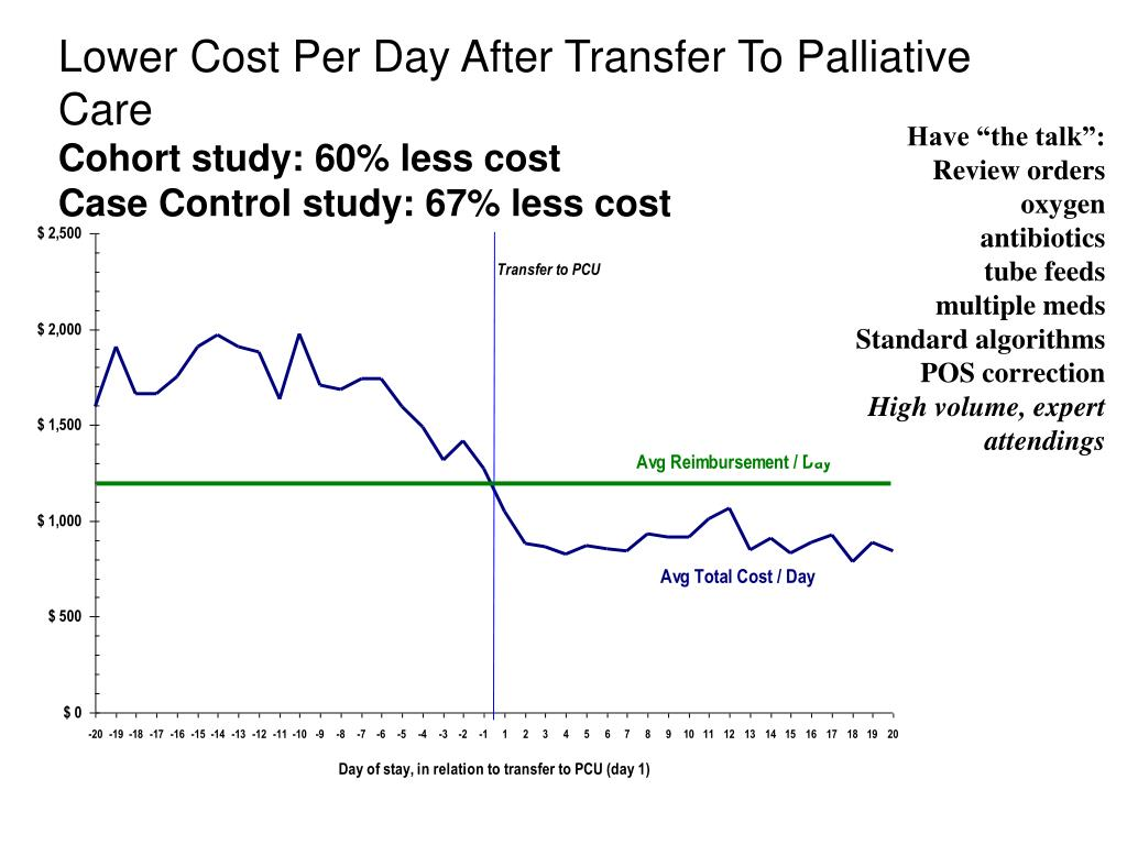 Lower Cost Per Day After Transfer To Palliative Care