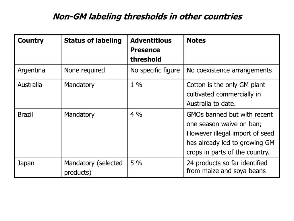 Non-GM labeling thresholds in other countries