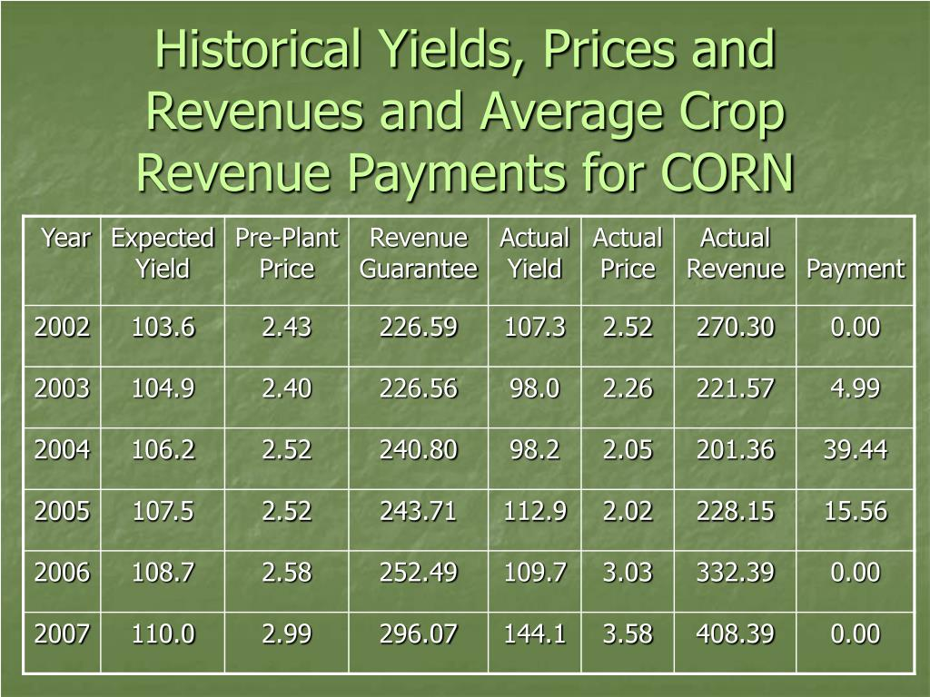Historical Yields, Prices and Revenues and Average Crop Revenue Payments for CORN